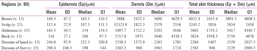 Measurement of epidermis, dermis, and total skin thicknesses from