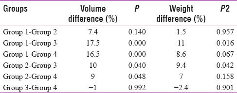 Table 1: The comparison of volume and weight changes between groups
