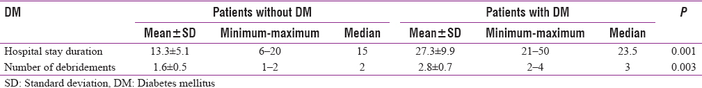 Table 2: The effect of diabetes mellitus on the duration of hospital stay and number of debridements