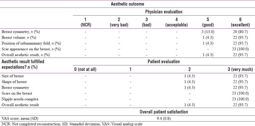 Table 2: Subjective and physician-based aesthetic outcome assessment and patient satisfaction